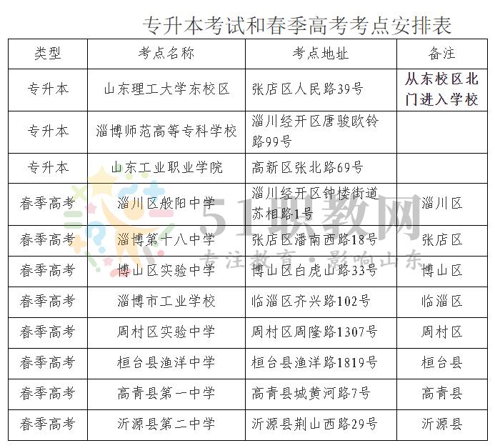 2021年淄博春季高考理论考试考点安排计划表