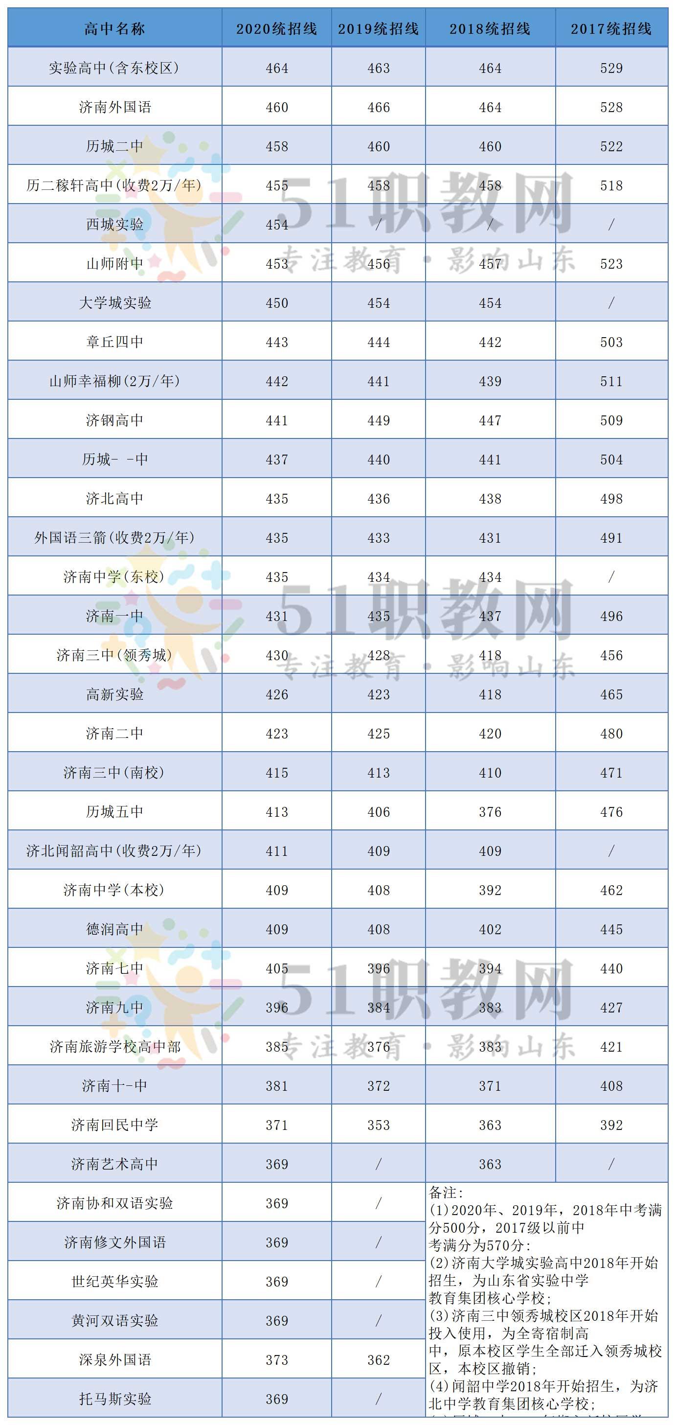 2017-2020年济南各高中统招线以及中考录取情况