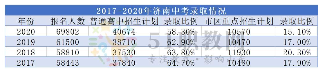 2017-2020年济南各高中统招线以及中考录取情况  2017-2020年济南中考考试人数汇总 第2张